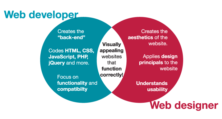 web-design-web-developer