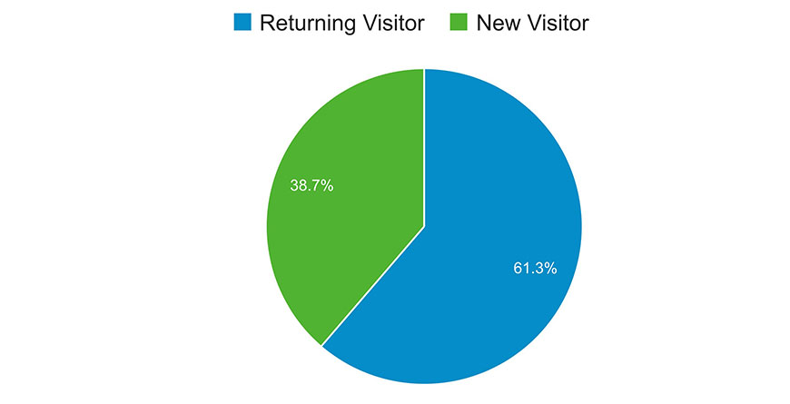 Learn New Visitor Vs Returning Visitor to a website